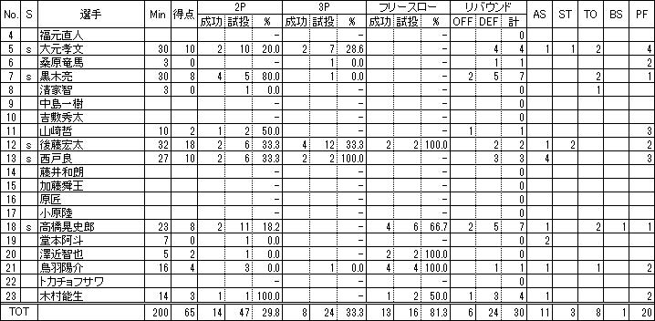 慶應義塾大学ボックススコア