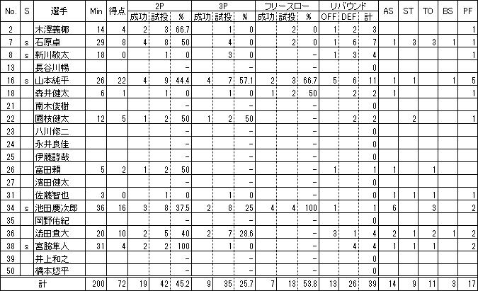 早稲田大学ボックススコア